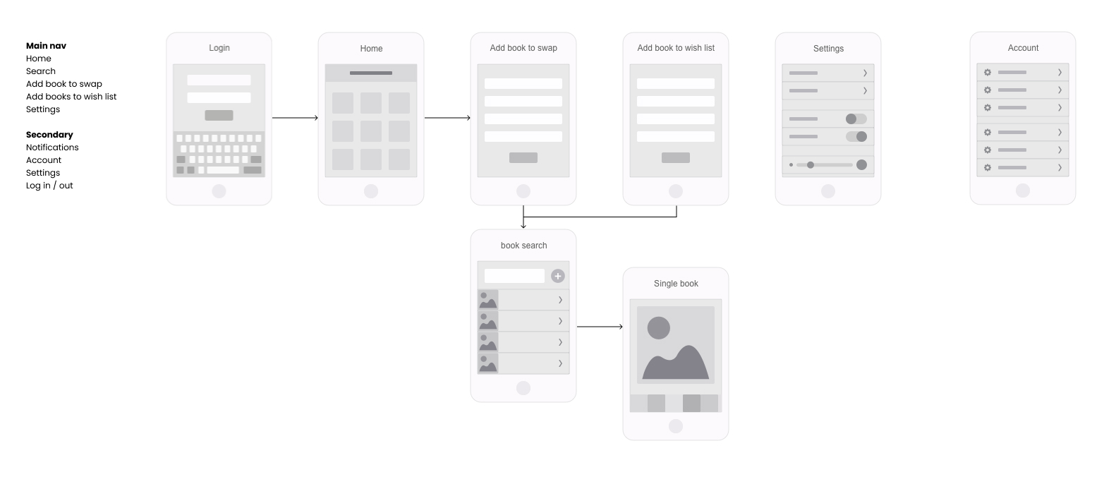 Bookswap content and user flow